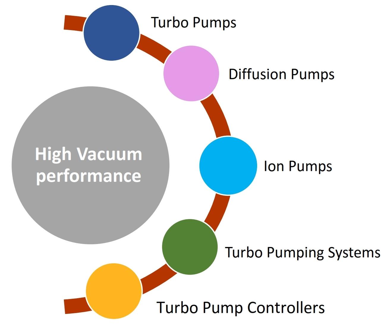 High Vacuum performance