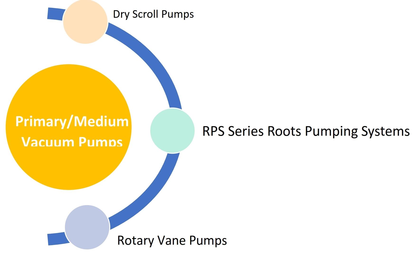 PrimaryMedium Vacuum Pumps